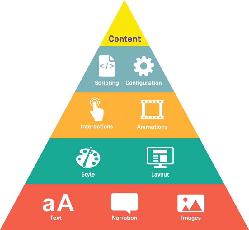 e-Learning content isolation infographic