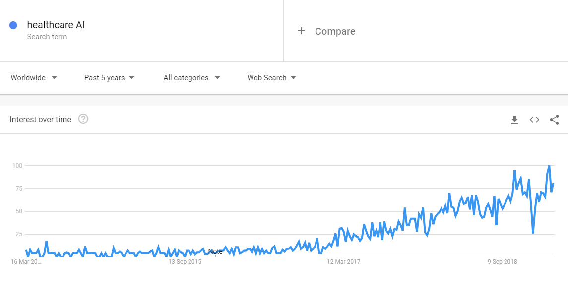Healthcare AI trend in searches