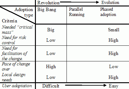 Eason Matrix for User Adoption
