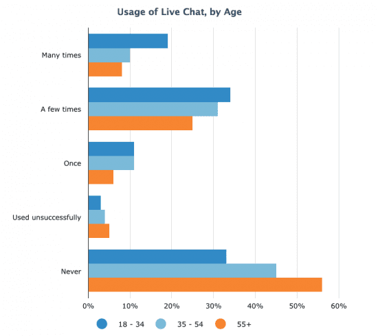 Live chat usage by age group