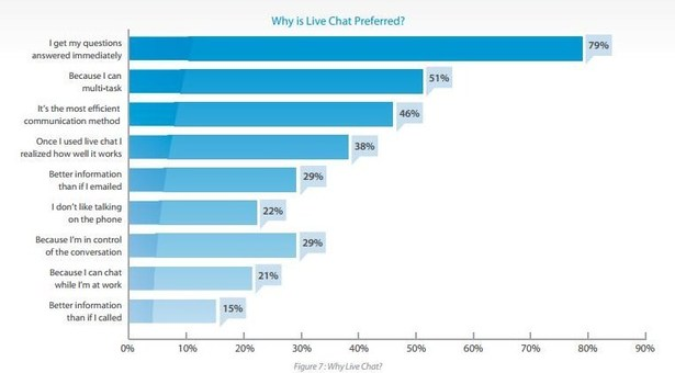 Benefits of live chat boxes on websites
